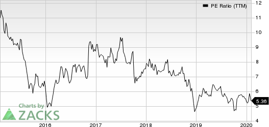 Navient Corporation PE Ratio (TTM)