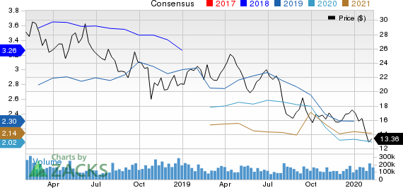 Teck Resources Ltd Price and Consensus