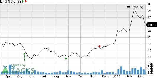 Bilibili Inc. Sponsored ADR Price and EPS Surprise