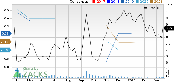 American Renal Associates Holdings, Inc Price and Consensus