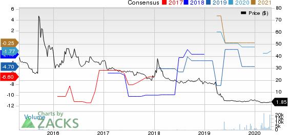 Can-Fite Biopharma Ltd Price and Consensus