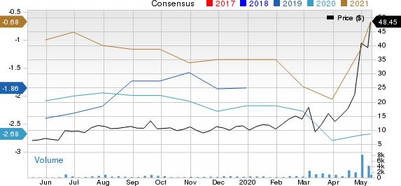 Alcobra Ltd Price and Consensus