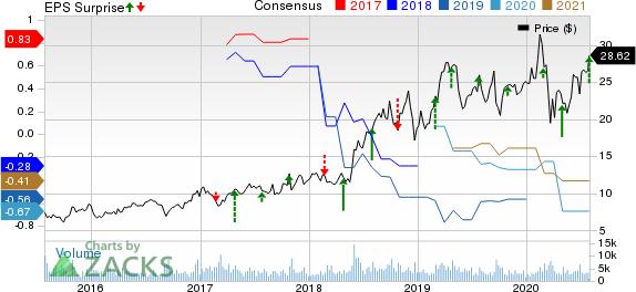 Iridium Communications Inc Price, Consensus and EPS Surprise