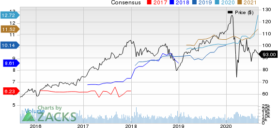 The Allstate Corporation Price and Consensus