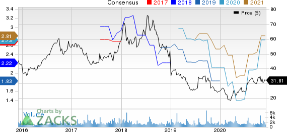 NETGEAR, Inc. Price and Consensus