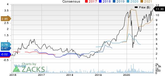 Impala Platinum Holdings Ltd. Price and Consensus
