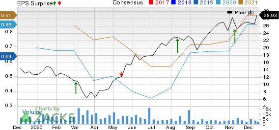 Covetrus, Inc. Price, Consensus and EPS Surprise