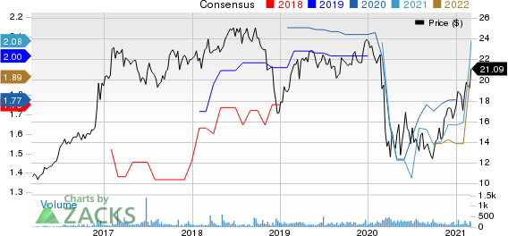 Civista Bancshares, Inc. Price and Consensus