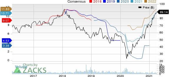 Daimler AG Price and Consensus