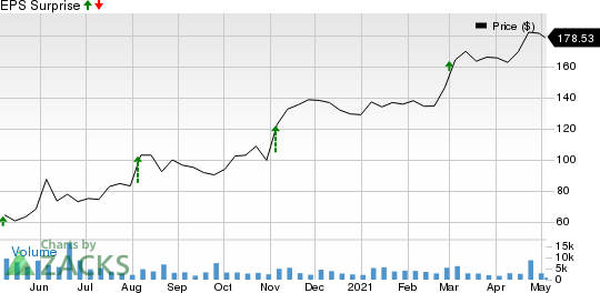 The Middleby Corporation Price and EPS Surprise