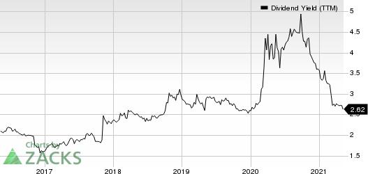 Northfield Bancorp, Inc. Dividend Yield (TTM)