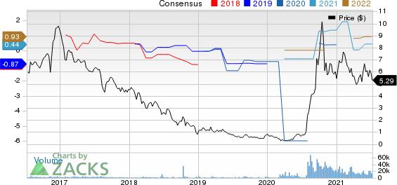 Alto Ingredients, Inc. Price and Consensus