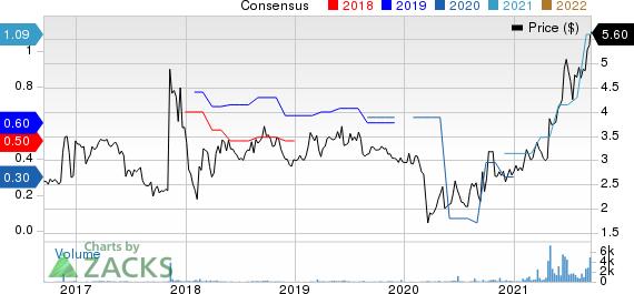 Pangaea Logistics Solutions Ltd. Price and Consensus