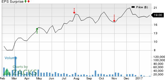 Should You Sell CONSOL Energy (CNX) Before Earnings?