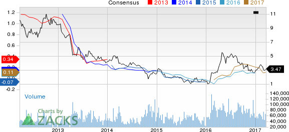 Kinross (KGC) Down 12.5% Since Earnings Report: Can It Rebound?
