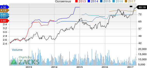 Edison International (EIX) Up 3.5% Since Earnings Report: Can It Continue?