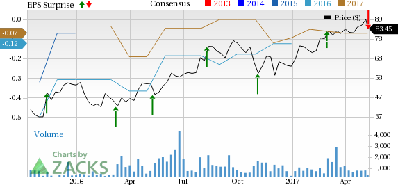 Penumbra (PEN) Q1 Loss Wider than Expected, View Intact