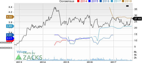 Tower International, Inc. Price and Consensus