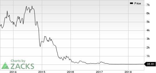 Bonanza Creek Energy, Inc. Price