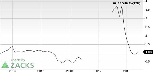 Triton International Limited PEG Ratio (TTM)