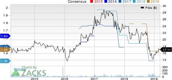 Acme United Corporation. Price and Consensus