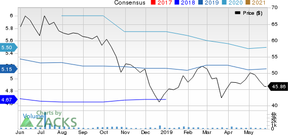 Preferred Bank Price and Consensus