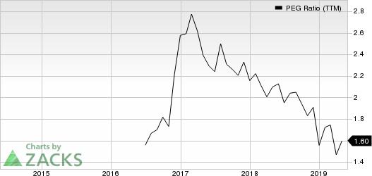 Sierra Bancorp PEG Ratio (TTM)