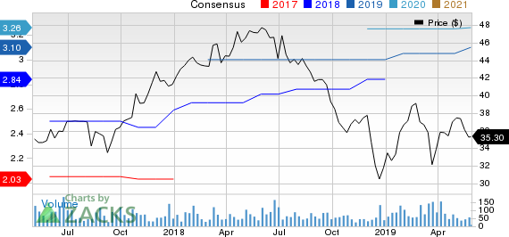 Southern First Bancshares, Inc. Price and Consensus
