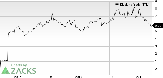 OUTFRONT Media Inc. Dividend Yield (TTM)