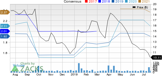 Bed Bath & Beyond Inc. Price and Consensus