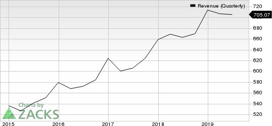 Akamai Technologies, Inc. Revenue (Quarterly)