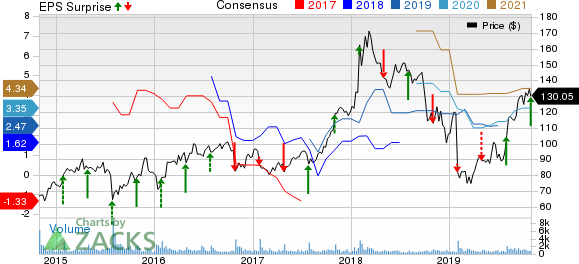 Cimpress N.V Price, Consensus and EPS Surprise