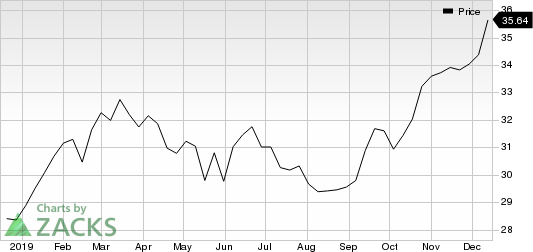 PPL Corporation Price