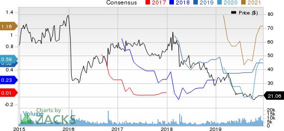 Alkermes plc Price and Consensus