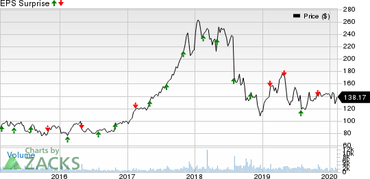 IPG Photonics Corporation Price and EPS Surprise