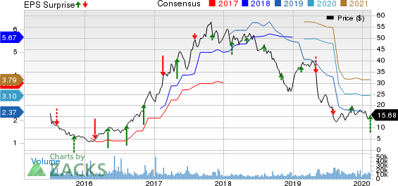 The Chemours Company Price, Consensus and EPS Surprise
