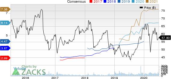 Bristol Myers Squibb Company Price and Consensus
