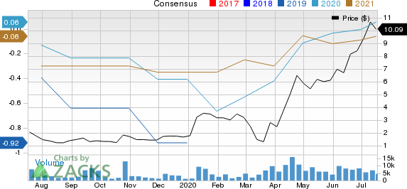 Nautilus Group, Inc. The Price and Consensus