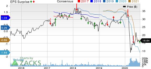 MGM Resorts International Price, Consensus and EPS Surprise