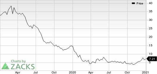 Consol Energy Inc. Price