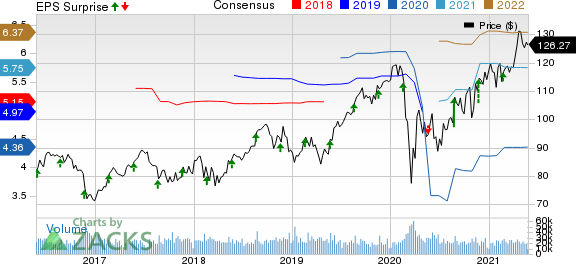 Medtronic PLC Price, Consensus and EPS Surprise