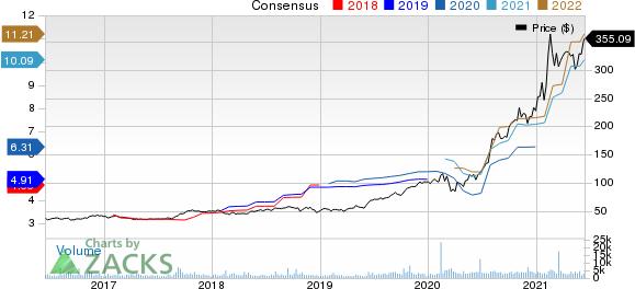 Generac Holdings Inc. Price and Consensus