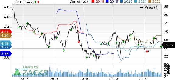 Kellogg Company Price, Consensus and EPS Surprise
