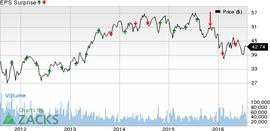 MetLife (MET): Will it Disappoint Again in Q2 Earnings?