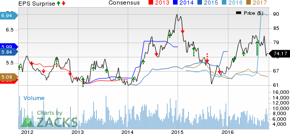 Entergy (ETR) Beats Earnings Estimates in Q3, View Intact