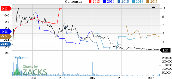 Why Is Arena Pharmaceuticals (ARNA) Down 11.3% Since the Last Earnings Report?