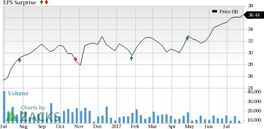 Invesco (IVZ) Beats on Q2 Earnings Estimate, Revenue Misses