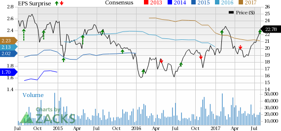 Ally Financials' (ALLY) Stock Gains on Q2 Earnings Beat
