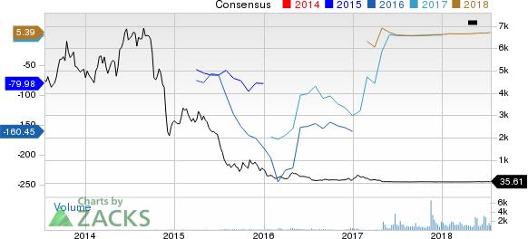 Bonanza Creek Energy, Inc. Price and Consensus