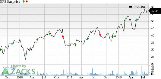 Tech Stocks Poised to Smash Estimates This Earnings Season:Globant S.A. (GLOB)